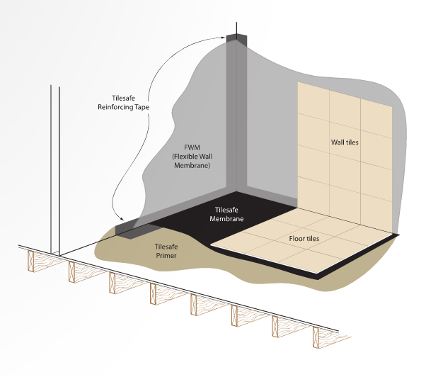 Bathroom Floor Leaking: Tips For Transforming Your Bathroom Into A Wetroom